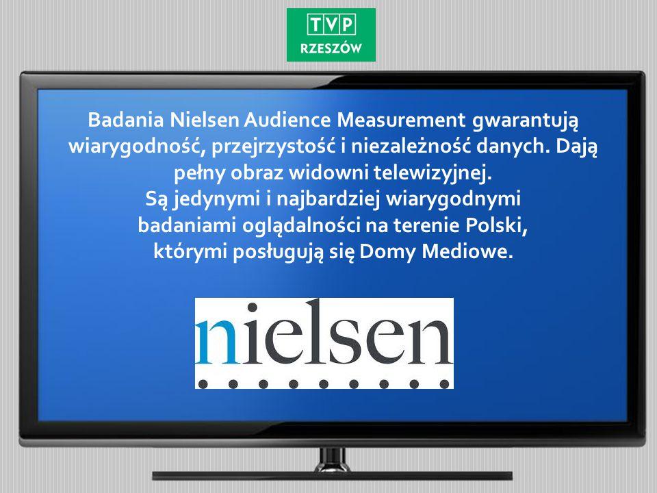 Średnia udziałów SHR% TVP Rzeszów w dniach od 1 stycznia do 31 grudnia 2014 roku Pasmo 18:30 – 19:00 Źródło: Nielsen Audience Measurement Udziały % W podsumowaniu całego 2014 roku TVP Rzeszów na Podkarpaciu zalicza się do najlepszych stacji telewizyjnych