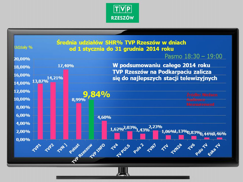 Widownia AMR TVP Rzeszów w dniach od 1 stycznia do 31 grudnia 2014 roku Pasmo 18:30 – 19:00 Źródło: Nielsen Audience Measurement Ilość widzów W podsumowaniu całego 2014 roku TVP Rzeszów na Podkarpaciu zalicza się do najlepszych stacji telewizyjnych