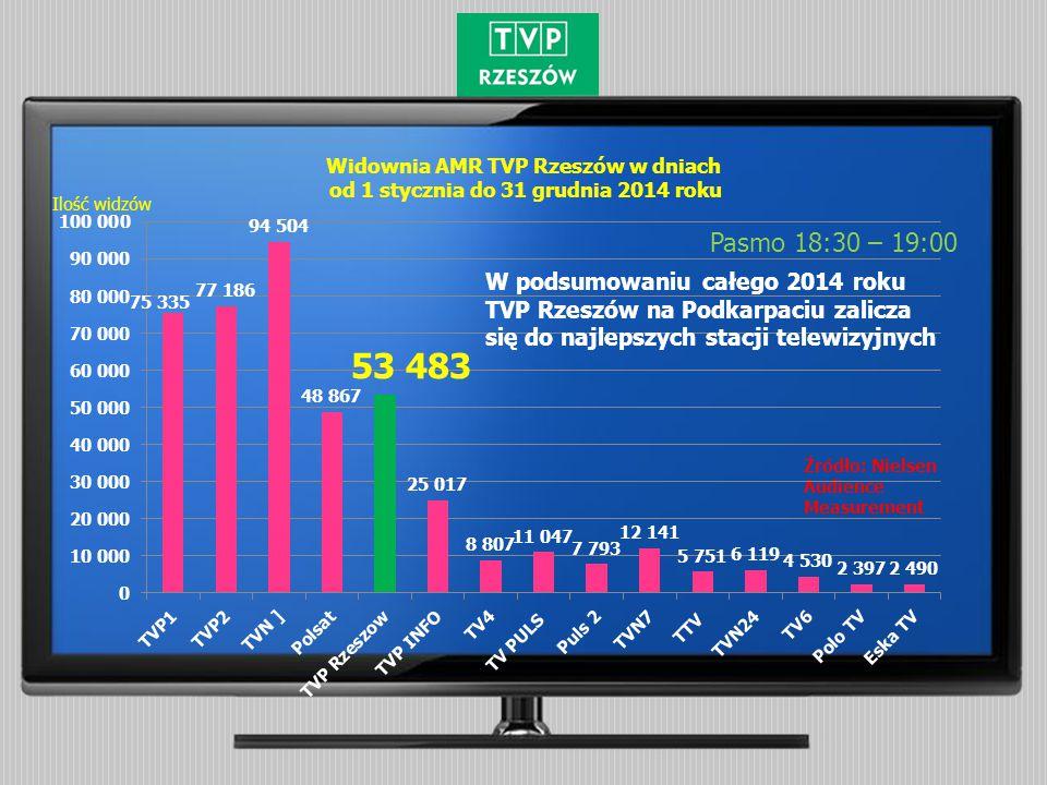 Średnia udziałów SHR % TVP Rzeszów w dniach od 1 stycznia do 31 grudnia 2014 roku Pasmo 22:00 – 22:30 Źródło: Nielsen Audience Measurement Udziały % W podsumowaniu całego 2014 roku TVP Rzeszów na Podkarpaciu zalicza się do najlepszych stacji telewizyjnych