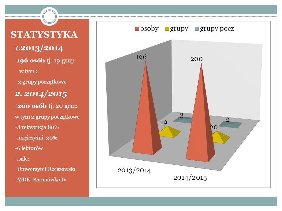 STATYSTYKA 1.2013/2014 - 196 osób tj. 19 grup - w tym : - 3 grupy początkowe 2.