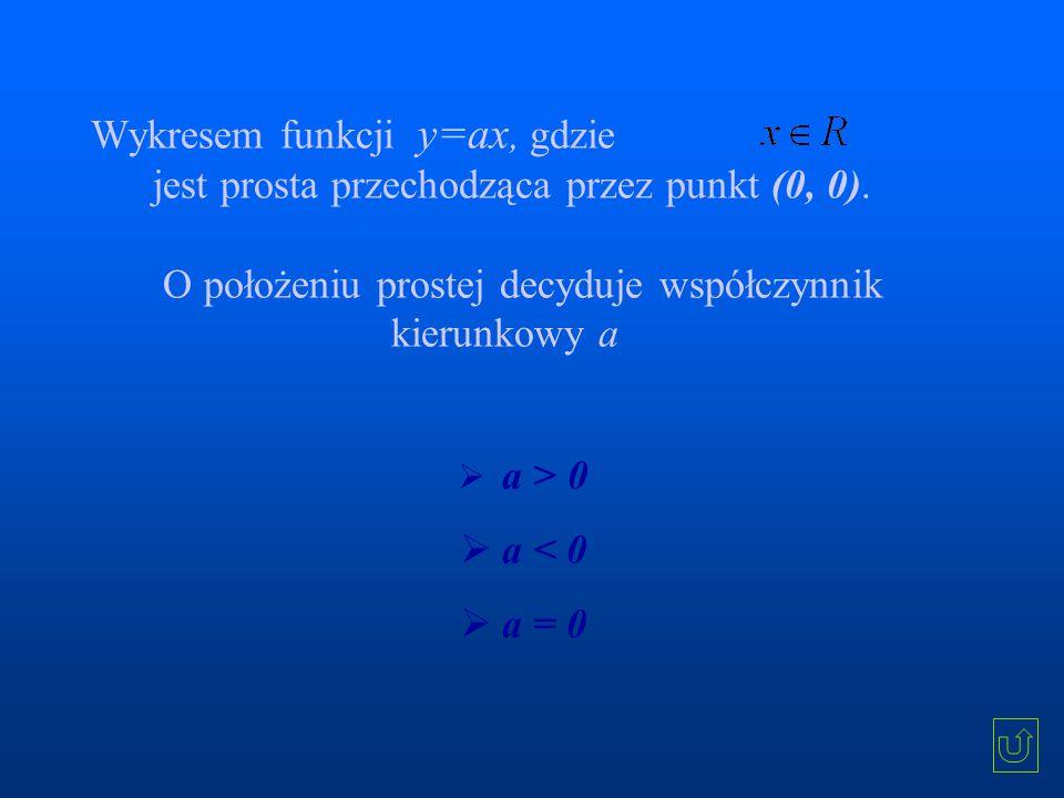 Wykresem funkcji y=ax, gdzie jest prosta przechodząca przez punkt (0, 0).