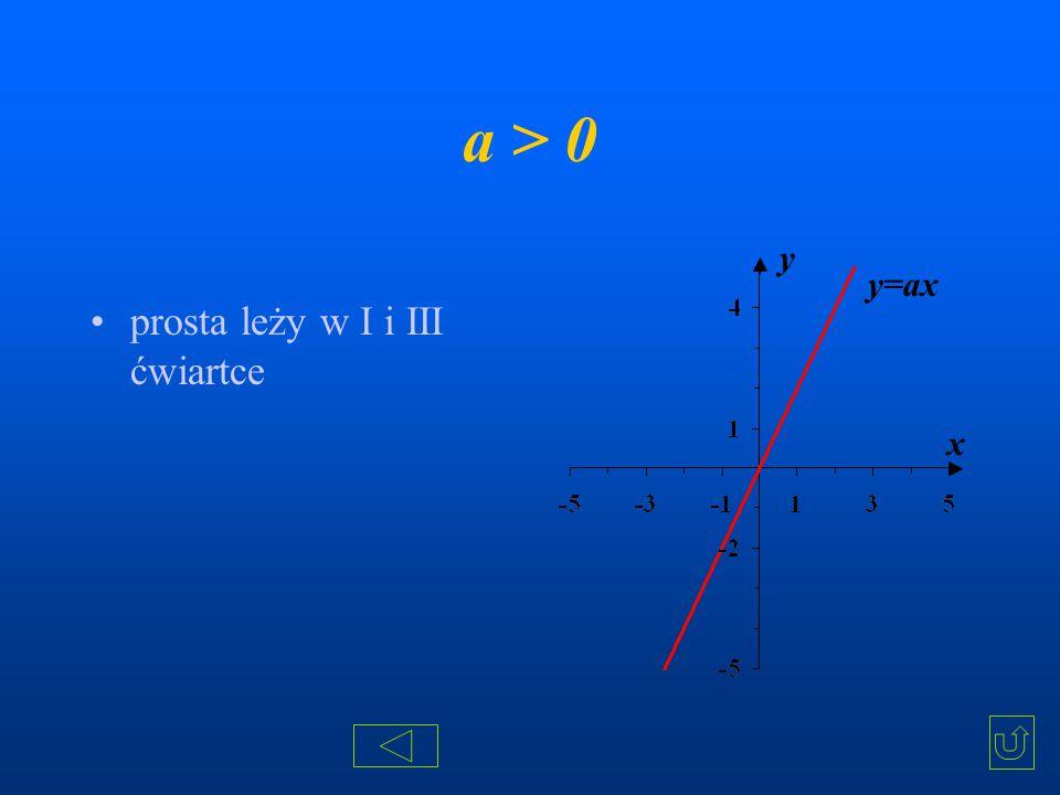 a > 0 prosta leży w I i III ćwiartce x y y=ax