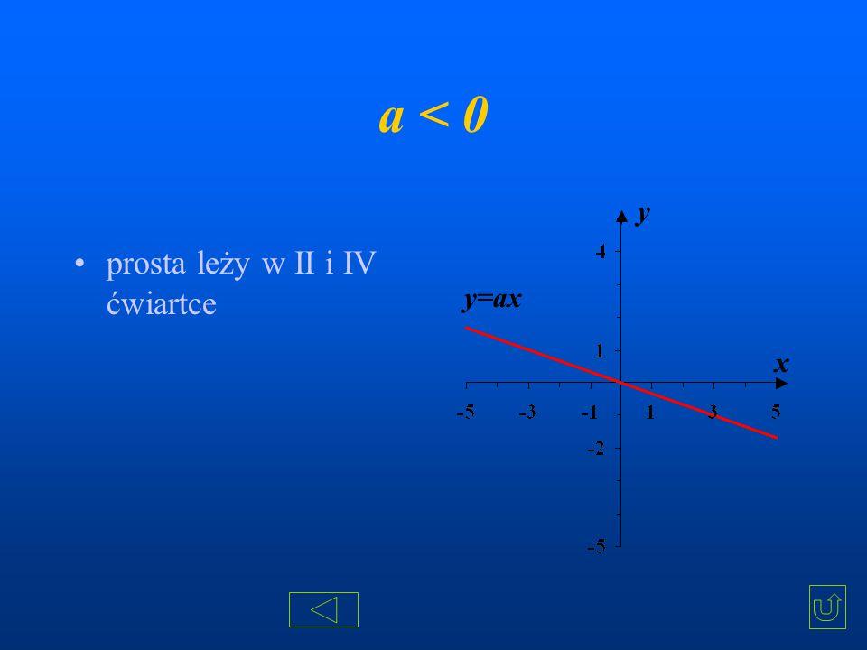 a < 0 prosta leży w II i IV ćwiartce x y y=ax