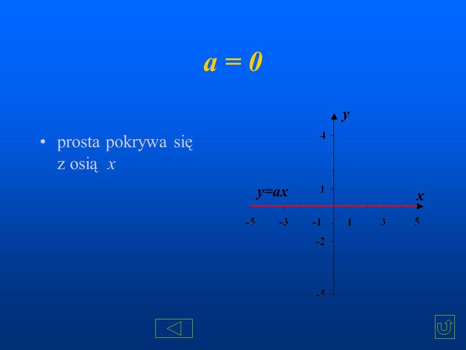 a = 0 prosta pokrywa się z osią x x y y=ax