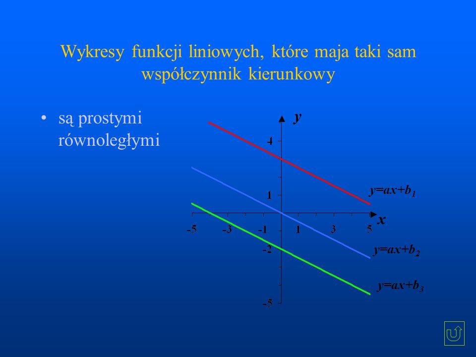 Wykresy funkcji liniowych, które maja taki sam współczynnik kierunkowy są prostymi równoległymi y=ax+b 1 y=ax+b 2 y=ax+b 3 y x