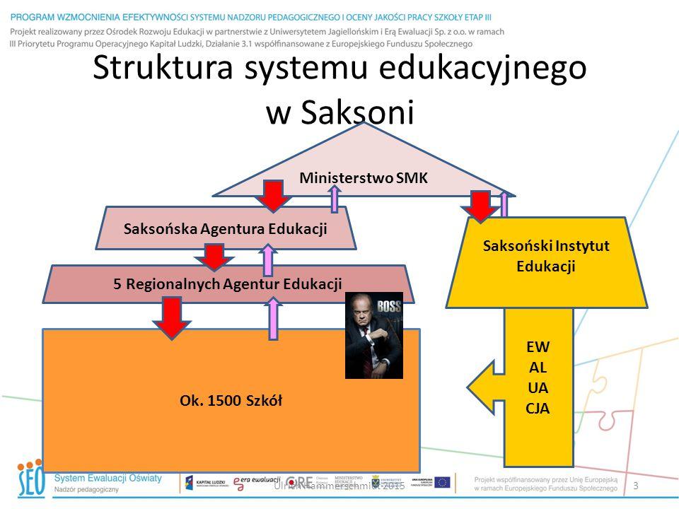 Struktura systemu edukacyjnego w Saksoni Ministerstwo SMK Saksońska Agentura Edukacji 5 Regionalnych Agentur Edukacji Saksoński Instytut Edukacji Ok.