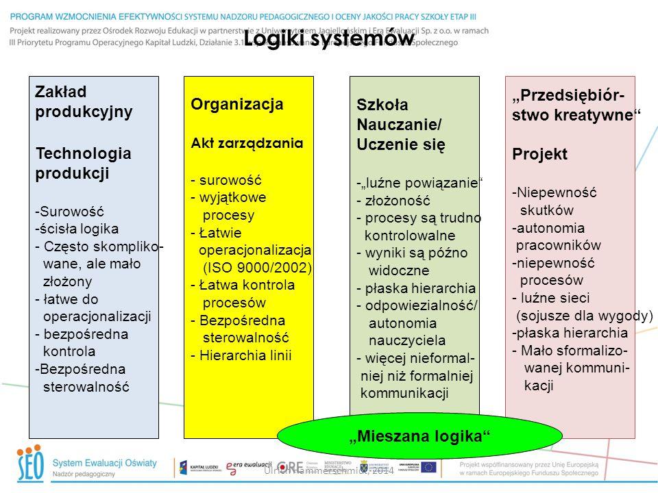 """Logiki systemów Zakład produkcyjny Technologia produkcji -Surowość -ścisła logika - Często skompliko- wane, ale mało złożony - łatwe do operacjonalizacji - bezpośredna kontrola -Bezpośredna sterowalność Organizacja Akt zarządzania - surowość - wyjątkowe procesy - Łatwie operacjonalizacja (ISO 9000/2002) - Łatwa kontrola procesów - Bezpośredna sterowalność - Hierarchia linii Szkoła Nauczanie/ Uczenie się -""""luźne powiązanie - złożoność - procesy są trudno kontrolowalne - wyniki są późno widoczne - płaska hierarchia - odpowiezialność/ autonomia nauczyciela - więcej nieformal- niej niż formalniej kommunikacji """"Przedsiębiór- stwo kreatywne Projekt -Niepewność skutków -autonomia pracowników -niepewność procesów - luźne sieci (sojusze dla wygody) -płaska hierarchia - Mało sformalizo- wanej kommuni- kacji """"Mieszana logika Ulrich Hammerschmidt, 2014"""
