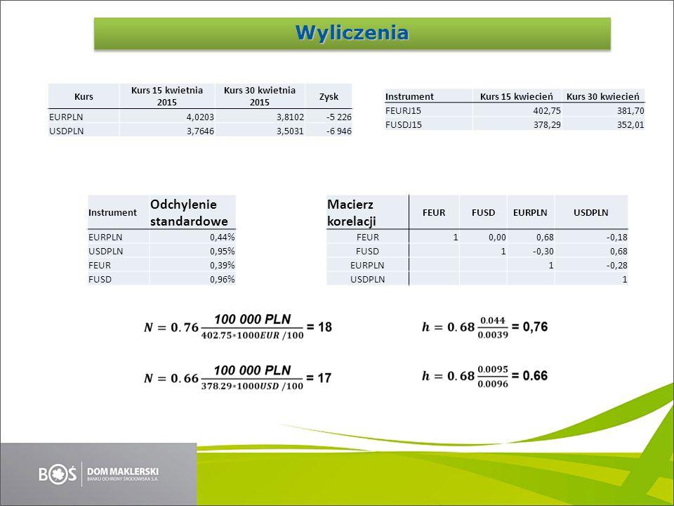Kurs Kurs 15 kwietnia 2015 Kurs 30 kwietnia 2015 Zysk EURPLN4,02033,8102-5 226 USDPLN3,76463,5031-6 946 Instrument Odchylenie standardowe EURPLN0,44%