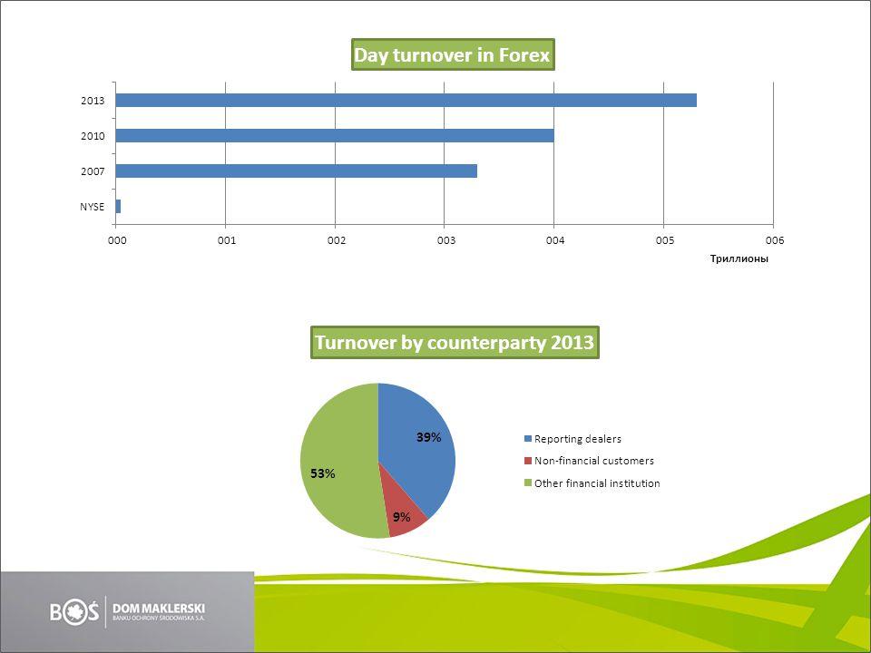 Statystyki międzynarodowego rynku walutowego CurrencyShare USD87% EUR33% JPY23% GBP12% AUD9% CHF5% CAD5% MXN3% CNY2% NZD2% RUB2% HKD1% BRL1% INR1% DKK1% PLN1% HUF0% CZK0% Currency pair 2013 Amount% USD / EUR 1 28924,1 USD / JPY 97818,3 USD / GBP 4728,8 USD / AUD 3646,8 USD / CAD 2003,7 USD / CHF 1843,4 … …… USD / PLN 220,4 EUR / PLN 140,3 Country 2013 Amount % United Kingdom 2 726 40,9 United States 1 263 18,9 Singapore 383 5,7 Japan 374 5,6 Hong Kong SAR 275 4,1 Switzerland 216 3,2 France 190 2,8 Australia 182 2,7 Netherlands 112 1,7 Germany 111 1,7...
