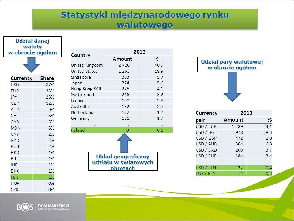 Statystyki międzynarodowego rynku walutowego CurrencyShare USD87% EUR33% JPY23% GBP12% AUD9% CHF5% CAD5% MXN3% CNY2% NZD2% RUB2% HKD1% BRL1% INR1% DKK