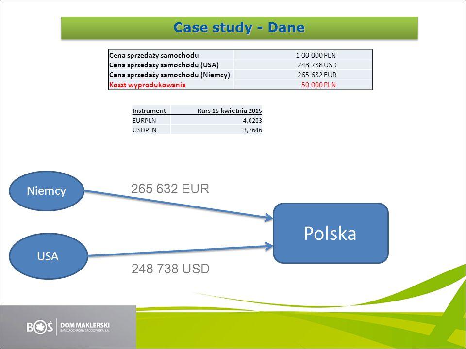 Case Study Niemcy USA Bank Polska 265 632 EUR 248 738 USD Fiat 100 000 PLN Kurs Kurs 15 kwietnia 2015 Wartość obca Wartość PLN EURPLN4,020324 874100 000 USDPLN3,764626 563100 000 Case study - Rozliczenie
