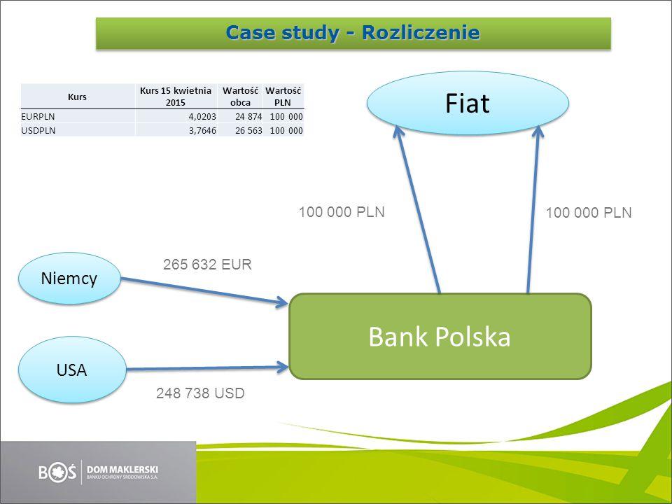 Case Study Niemcy USA Bank Polska 265 632 EUR 248 738 USD Fiat 100 000 PLN Kurs Kurs 15 kwietnia 2015 Wartość obca Wartość PLN EURPLN4,020324 874100 0