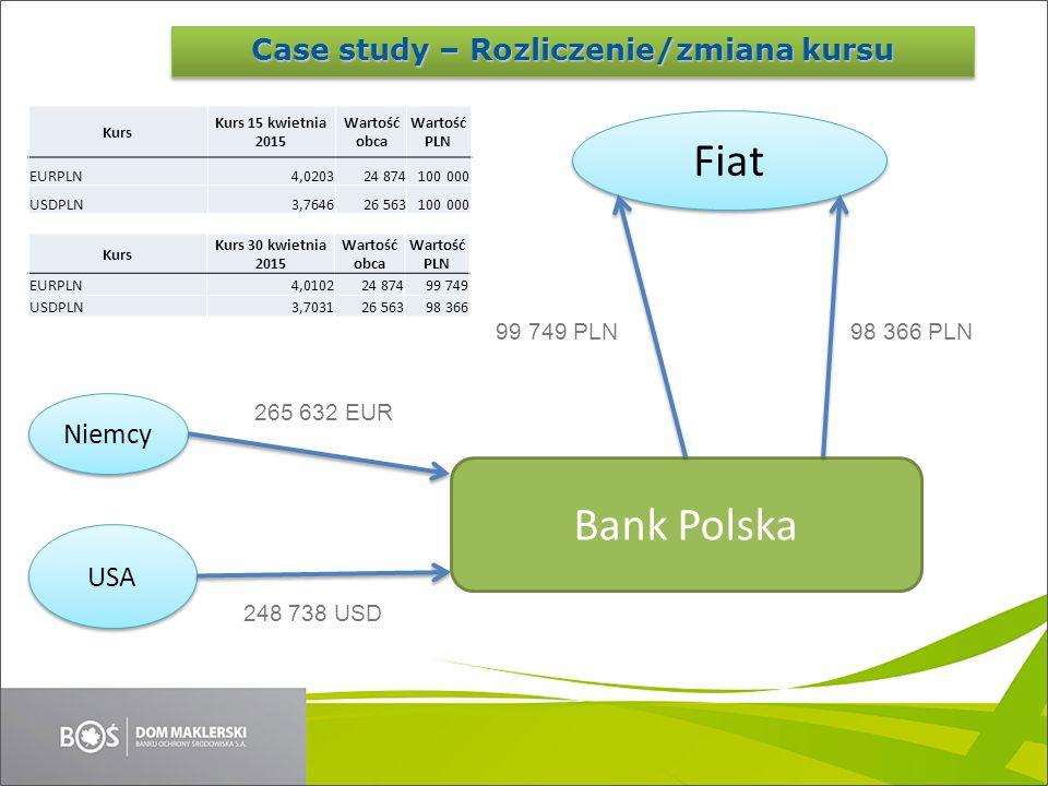 Niemcy USA Bank Polska 265 632 EUR 248 738 USD Fiat 99 749 PLN98 366 PLN Kurs Kurs 15 kwietnia 2015 Wartość obca Wartość PLN EURPLN4,020324 874100 000 USDPLN3,764626 563100 000 Kurs Kurs 30 kwietnia 2015 Wartość obca Wartość PLN EURPLN4,010224 87499 749 USDPLN3,703126 56398 366 Case study – Rozliczenie/zmiana kursu