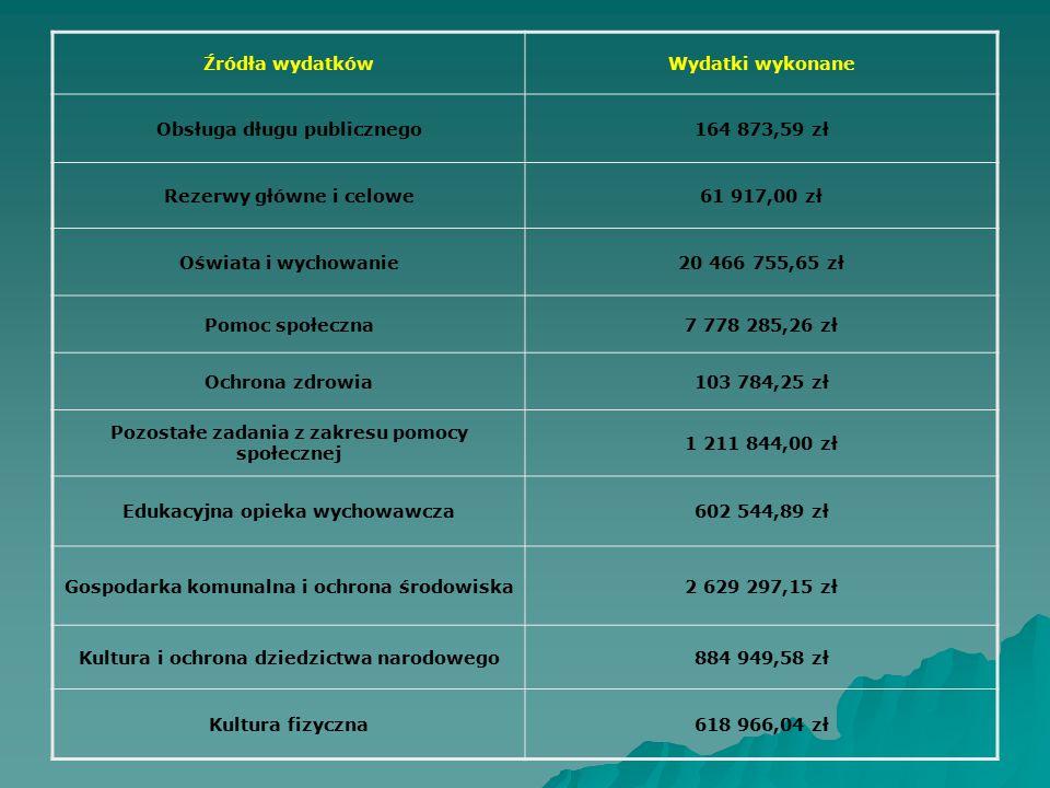 Źródła wydatkówWydatki wykonane Obsługa długu publicznego164 873,59 zł Rezerwy główne i celowe61 917,00 zł Oświata i wychowanie20 466 755,65 zł Pomoc