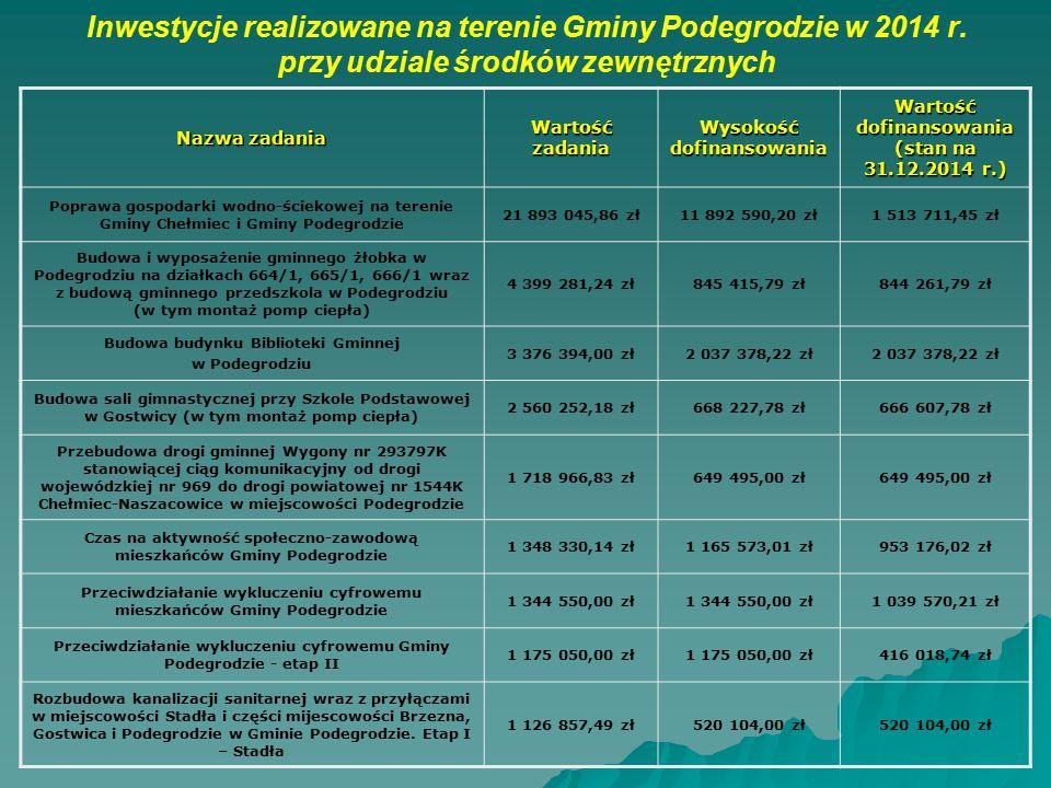 Inwestycje realizowane na terenie Gminy Podegrodzie w 2014 r. przy udziale środków zewnętrznych Nazwa zadania Wartość zadania Wysokość dofinansowania
