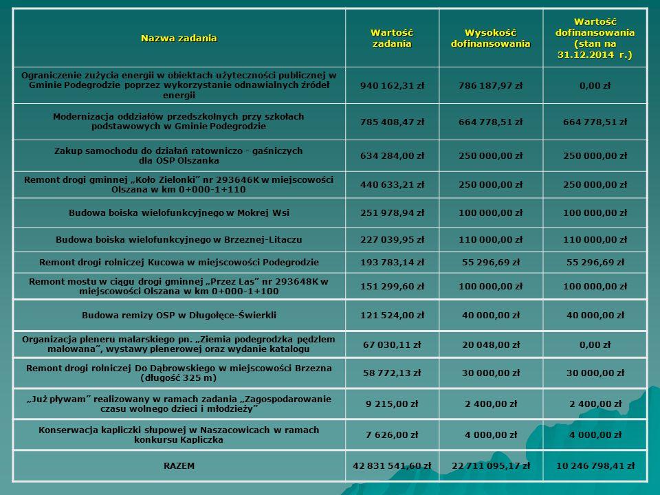 Nazwa zadania Wartość zadania Wysokość dofinansowania Wartość dofinansowania (stan na 31.12.2014 r.) Ograniczenie zużycia energii w obiektach użyteczn