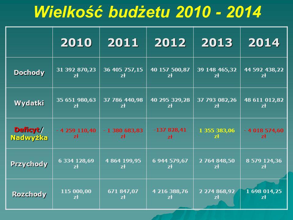 Wielkość budżetu 2010 - 201420102011201220132014 Dochody 31 392 870,23 zł 36 405 757,15 zł 40 157 500,87 zł 39 148 465,32 zł 44 592 438,22 zł Wydatki