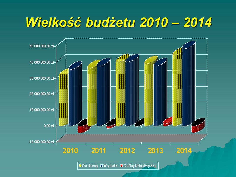 Wielkość budżetu 2010 – 2014