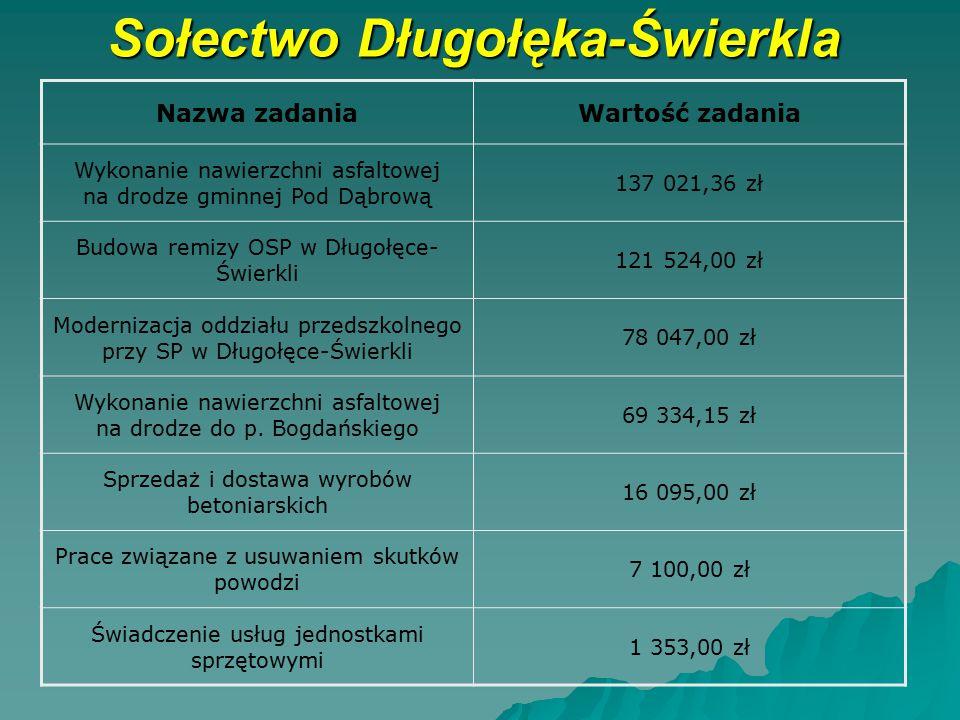 Sołectwo Długołęka-Świerkla Nazwa zadaniaWartość zadania Wykonanie nawierzchni asfaltowej na drodze gminnej Pod Dąbrową 137 021,36 zł Budowa remizy OS