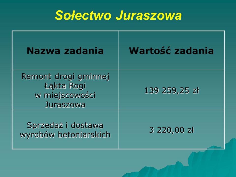 Sołectwo Juraszowa Nazwa zadaniaWartość zadania Remont drogi gminnej Łąkta Rogi w miejscowości Juraszowa 139 259,25 zł Sprzedaż i dostawa wyrobów beto
