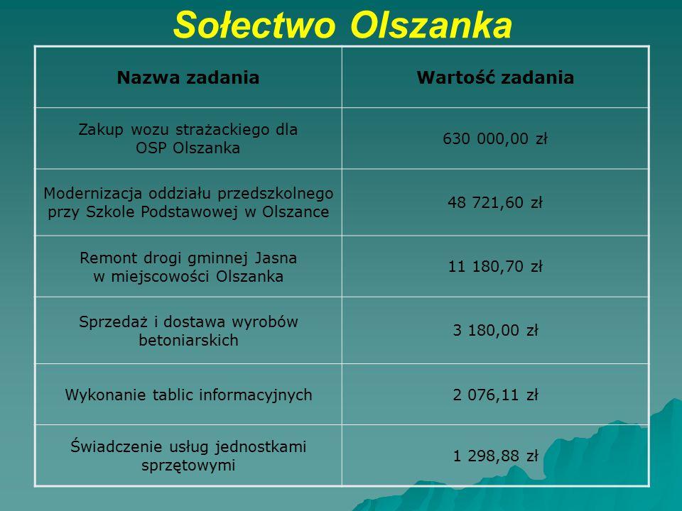 Sołectwo Olszanka Nazwa zadaniaWartość zadania Zakup wozu strażackiego dla OSP Olszanka 630 000,00 zł Modernizacja oddziału przedszkolnego przy Szkole