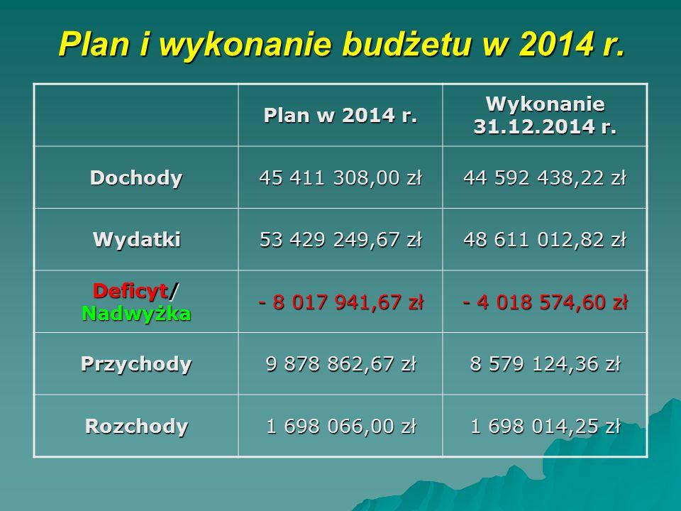 Plan i wykonanie budżetu w 2014 r. Plan w 2014 r. Wykonanie 31.12.2014 r. Dochody 45 411 308,00 zł 44 592 438,22 zł Wydatki 53 429 249,67 zł 48 611 01