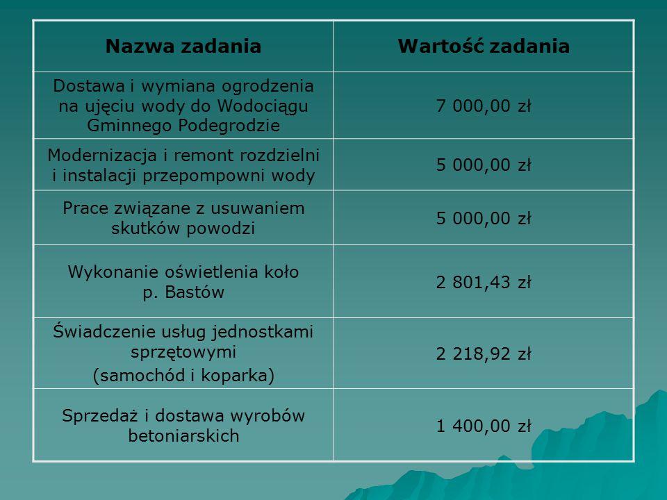 Nazwa zadaniaWartość zadania Dostawa i wymiana ogrodzenia na ujęciu wody do Wodociągu Gminnego Podegrodzie 7 000,00 zł Modernizacja i remont rozdzieln