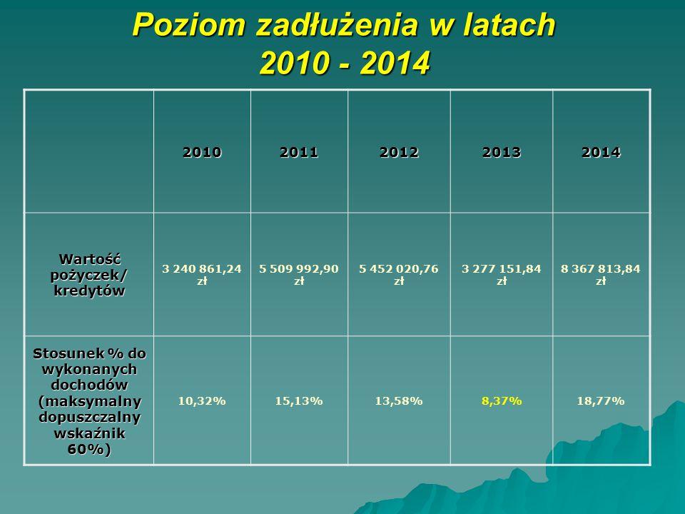 Poziom zadłużenia w latach 2010 - 2014 20102011201220132014 Wartość pożyczek/ kredytów 3 240 861,24 zł 5 509 992,90 zł 5 452 020,76 zł 3 277 151,84 zł