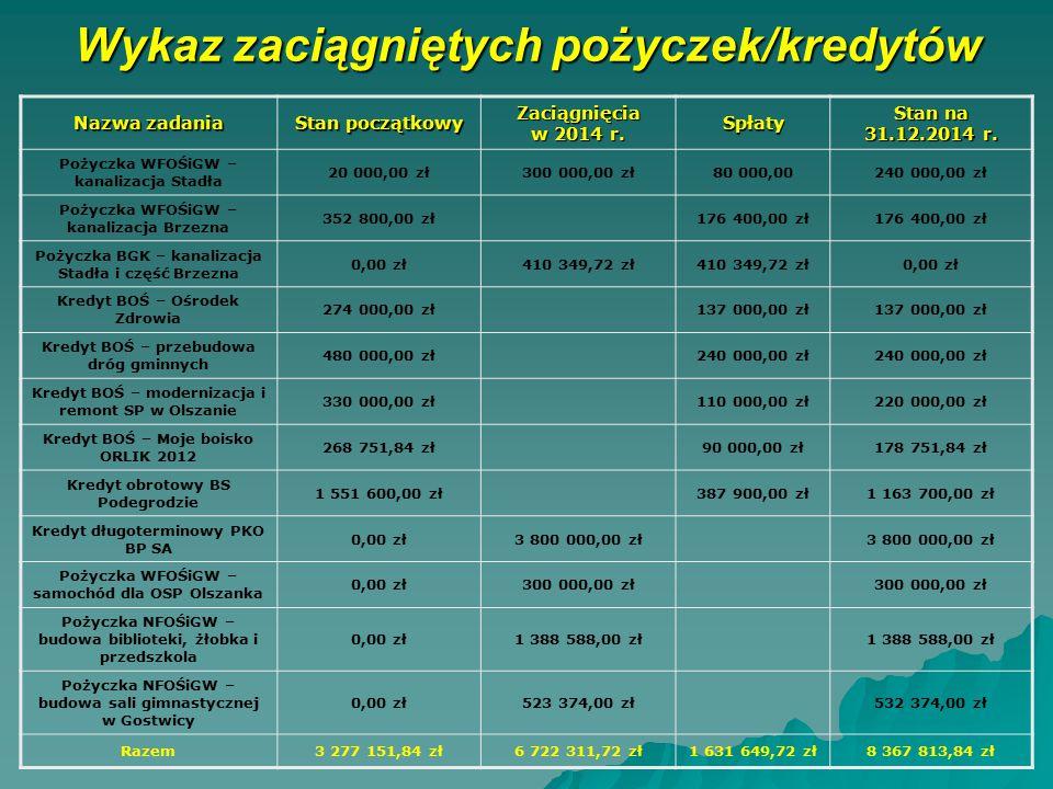 Wykaz zaciągniętych pożyczek/kredytów Nazwa zadania Stan początkowy Zaciągnięcia w 2014 r. Spłaty Stan na 31.12.2014 r. Pożyczka WFOŚiGW – kanalizacja