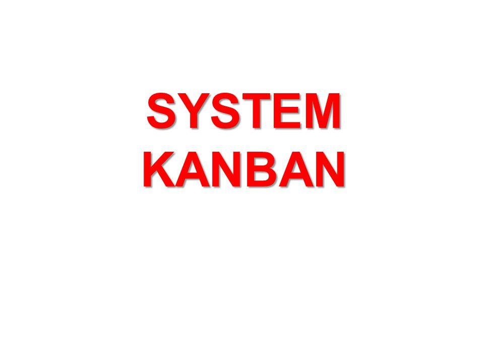 Podstawą technik Kanban są formularze, które wypełnia się w następującej kolejności: Dyspozytor na wydziale produkcji w oparciu o dane nt.