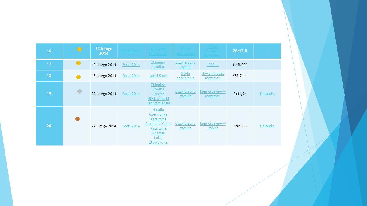 16. 13 lutego 2014 Soczi 2014 Justyna Kowalczyk Biegi narciarskie 10 km techniką klasyczną 28:17,8— 17.15 lutego 2014Soczi 2014 Zbigniew Bródka Łyżwia