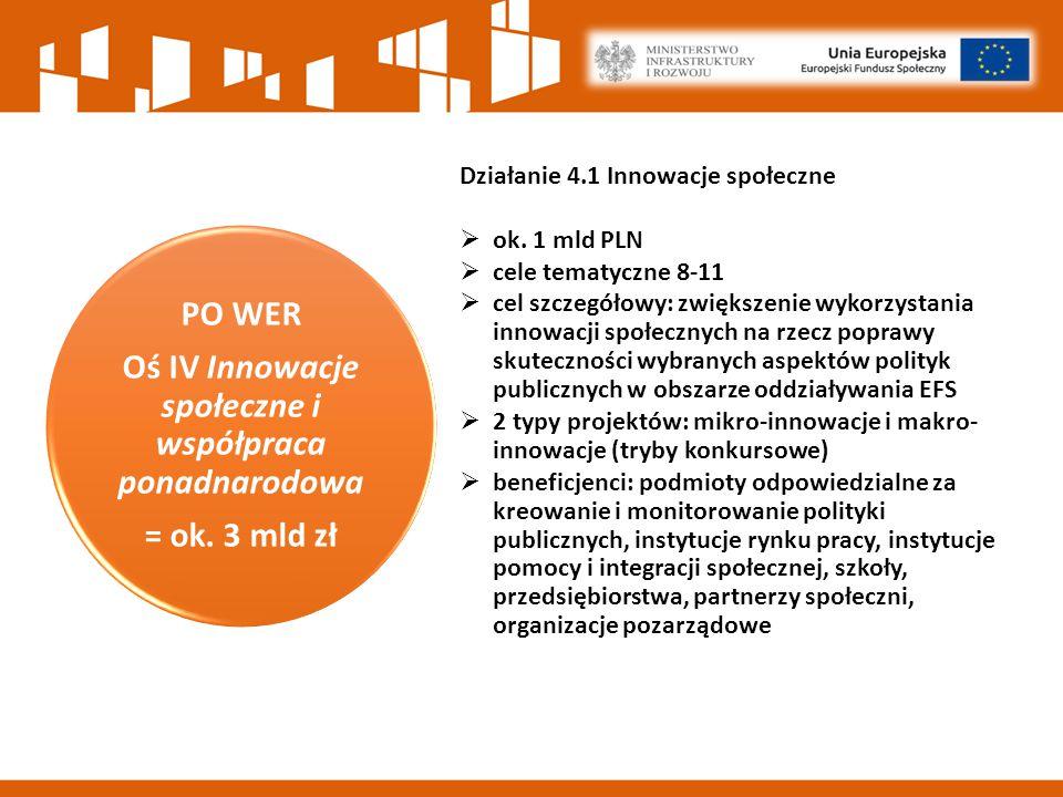 """Wyzwania na perspektywę 2014-2020 Odpowiednia koordynacja zakresu tematycznego projektów (powiązanie z """"właścicielami problemu ) Zwiększenie wykorzystania rozwiązań innowacyjnych w odpowiednich politykach i praktyce Zwiększenie widoczności i rangi projektów innowacyjnych (koordynacja centralna)"""