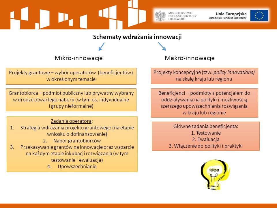 Schematy wdrażania innowacji Mikro-innowacjeMakro-innowacje Zadania operatora: 1.Strategia wdrażania projektu grantowego (na etapie wniosku o dofinansowanie) 2.Nabór grantobiorców 3.Przekazywanie grantów na innowacje oraz wsparcie na każdym etapie inkubacji rozwiązania (w tym testowanie i ewaluacja) 4.Upowszechnianie Projekty grantowe – wybór operatorów w określonym temacie Projekty grantowe – wybór operatorów (beneficjentów) w określonym temacie Grantobiorca – podmiot publiczny lub prywatny wybrany w drodze otwartego naboru (w tym os.