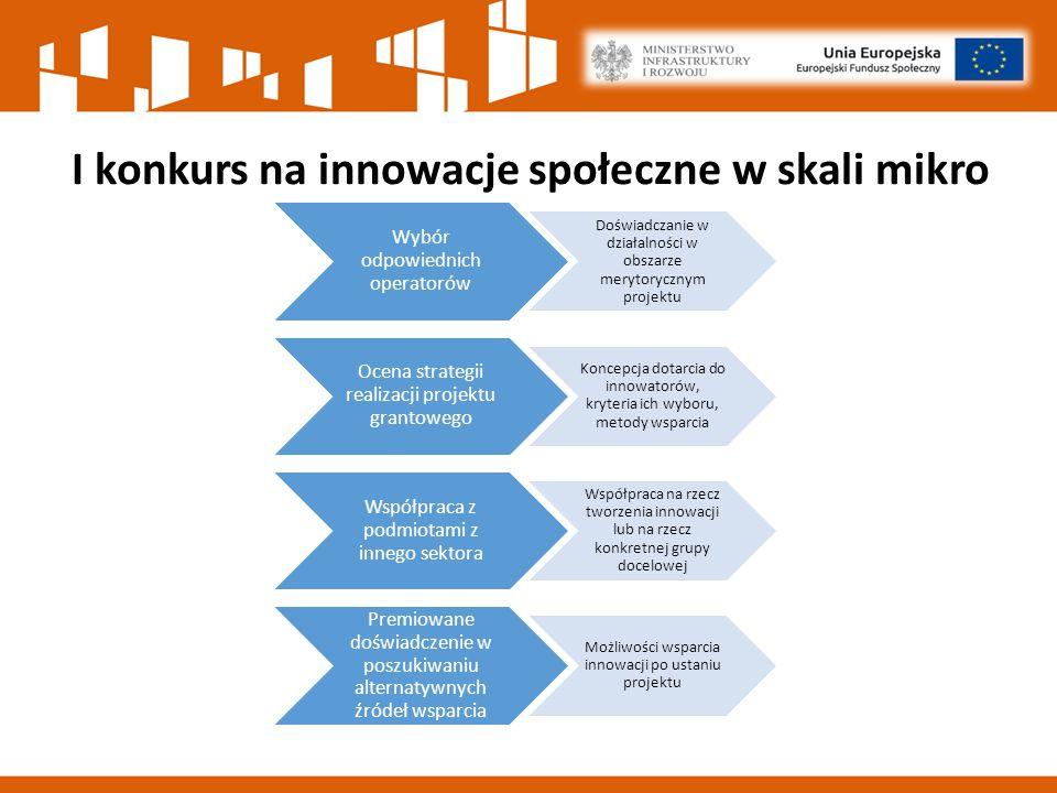 I konkurs na innowacje społeczne w skali mikro Wybór odpowiednich operatorów Doświadczanie w działalności w obszarze merytorycznym projektu Ocena strategii realizacji projektu grantowego Koncepcja dotarcia do innowatorów, kryteria ich wyboru, metody wsparcia Współpraca z podmiotami z innego sektora Współpraca na rzecz tworzenia innowacji lub na rzecz konkretnej grupy docelowej Premiowane doświadczenie w poszukiwaniu alternatywnych źródeł wsparcia Możliwości wsparcia innowacji po ustaniu projektu