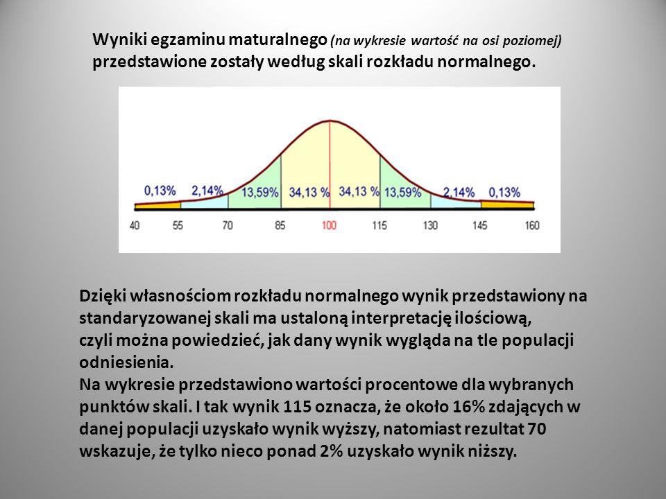 Wyniki egzaminu maturalnego (na wykresie wartość na osi poziomej) przedstawione zostały według skali rozkładu normalnego.