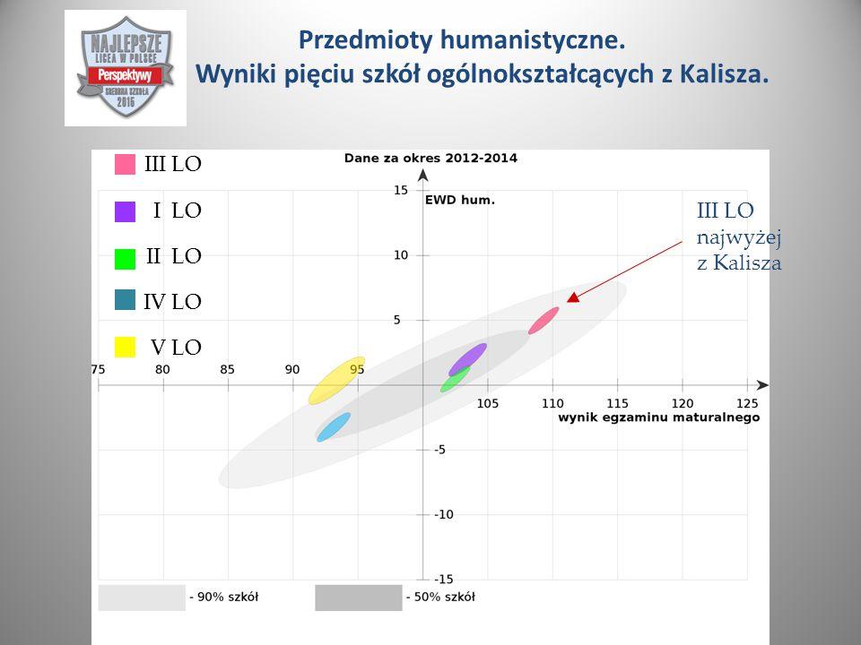 Przedmioty humanistyczne. Wyniki pięciu szkół ogólnokształcących z Kalisza.