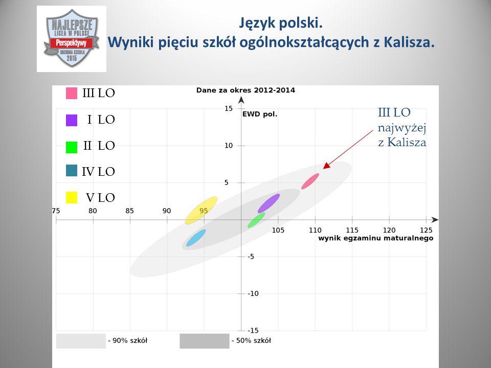 Język polski. Wyniki pięciu szkół ogólnokształcących z Kalisza.