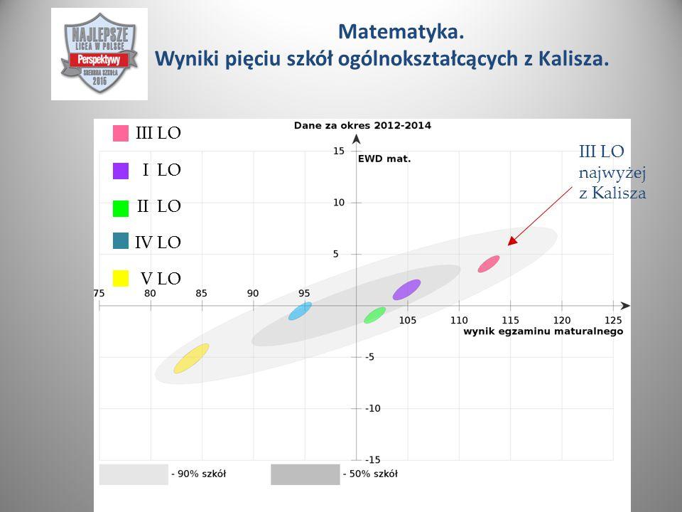 Matematyka. Wyniki pięciu szkół ogólnokształcących z Kalisza.
