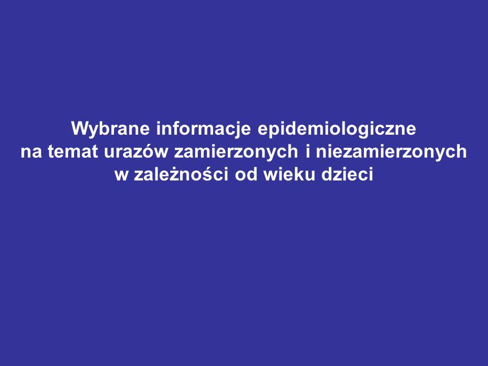 Wybrane informacje epidemiologiczne na temat urazów zamierzonych i niezamierzonych w zależności od wieku dzieci