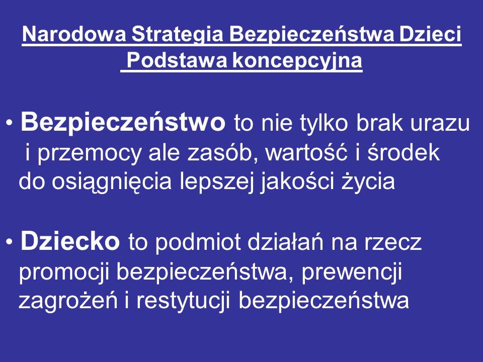 Source: WHO 1996- 2000 National Sources Average Główne zewnętrzne przyczyny zgonów dzieci (0-14) w Polsce w porównaniu do innych krajów EU(bez Cypru) na 100,000 populacji Główne przyczyny zgonów Wskaźniki EU Polska MinimumMaximum WskaźnikLokata Wypadki drogowe 0,09 Slovakia 5,58 Estonia, Latvia 4,0719 Utonięcie 0,25 Luxembourg 8,70 Latvia 1,8321 Samobójstwo 0,00 Malta, Slovenia 1,32 Estonia 0,6220 Zabójstwo 0,00 Luxembourg 1,77 Latvia 0,4512 Upadki 0,00 Malta 1,03 Estonia 0,4012 Zatrucia 0,00 Finland, Lux., Malta 1,34 Lithuania 0,3720 Oparzenia 0,00 Malta, Slovenia 2,42 Estonia 0,23 8