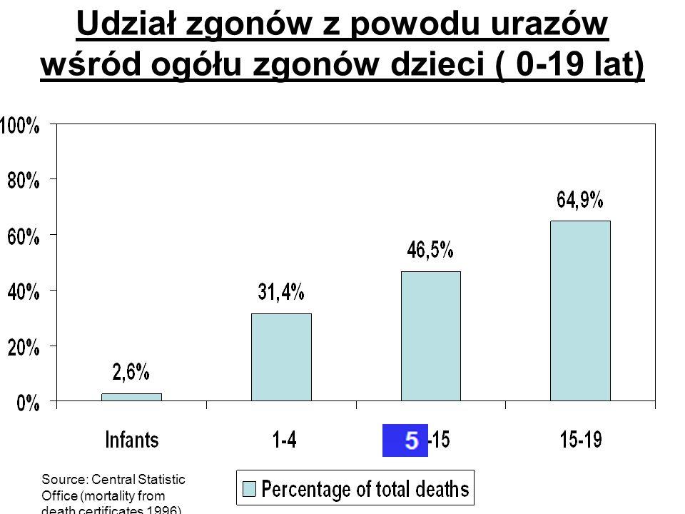 Source: Central Statistic Office (mortality from death certificates 1996) Udział zgonów z powodu urazów wśród ogółu zgonów dzieci ( 0-19 lat)