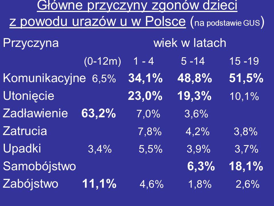 Główne przyczyny zgonów dzieci z powodu urazów u w Polsce ( na podstawie GUS ) Przyczyna wiek w latach (0-12m) 1 - 4 5 -14 15 -19 Komunikacyjne 6,5% 3