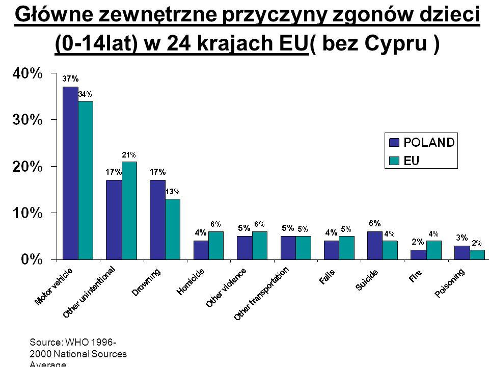 Source: WHO 1996- 2000 National Sources Average Główne zewnętrzne przyczyny zgonów dzieci (0-14lat) w 24 krajach EU( bez Cypru )