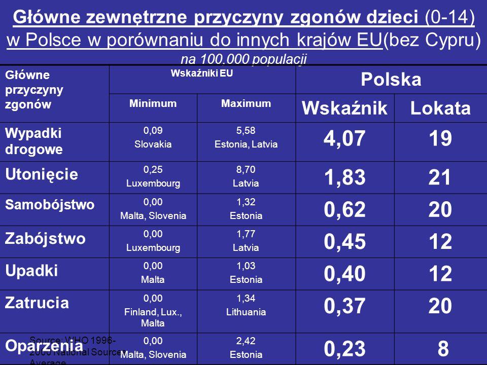 Source: WHO 1996- 2000 National Sources Average Główne zewnętrzne przyczyny zgonów dzieci (0-14) w Polsce w porównaniu do innych krajów EU(bez Cypru)