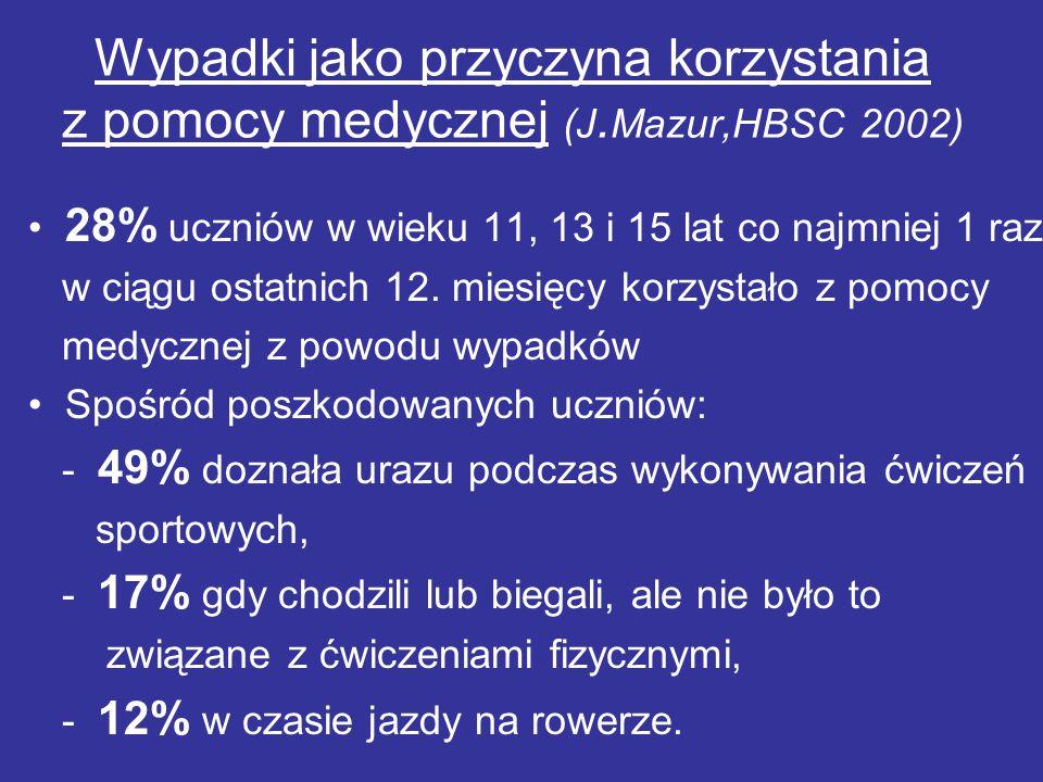 Wypadki jako przyczyna korzystania z pomocy medycznej (J. Mazur,HBSC 2002) 28% uczniów w wieku 11, 13 i 15 lat co najmniej 1 raz w ciągu ostatnich 12.