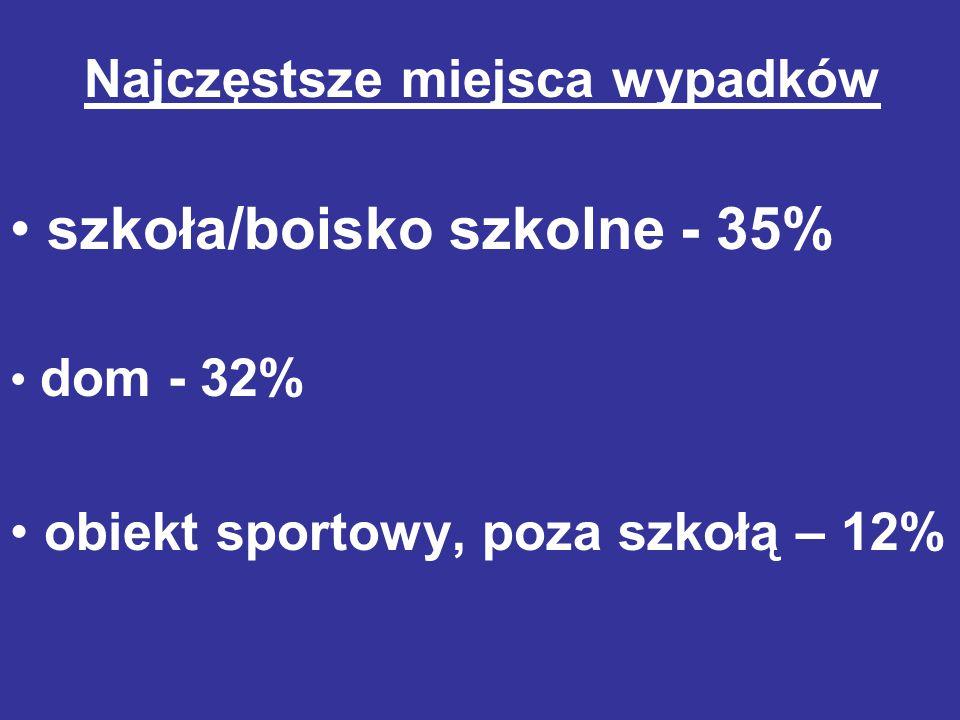 Najczęstsze miejsca wypadków szkoła/boisko szkolne - 35% dom - 32% obiekt sportowy, poza szkołą – 12%