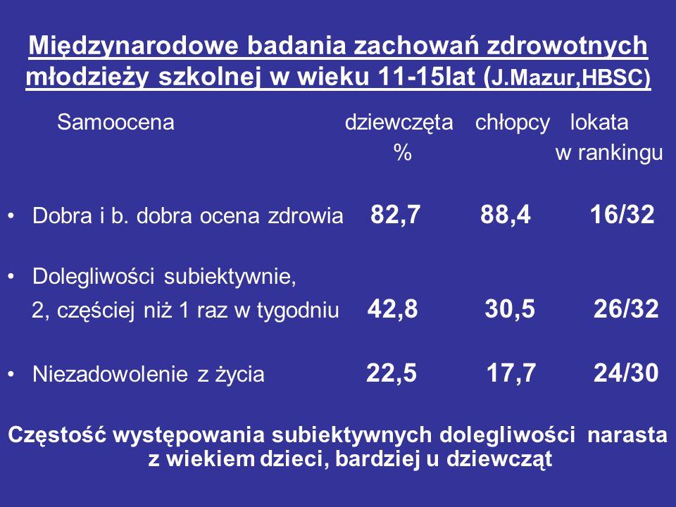 Międzynarodowe badania zachowań zdrowotnych młodzieży szkolnej w wieku 11-15lat ( J.Mazur,HBSC) Samoocena dziewczęta chłopcy lokata % w rankingu Dobra
