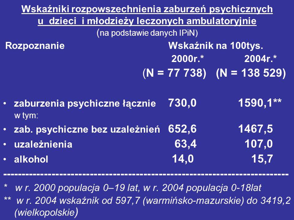 Wskaźniki rozpowszechnienia zaburzeń psychicznych u dzieci i młodzieży leczonych ambulatoryjnie ( na podstawie danych IPiN) Rozpoznanie Wskaźnik na 10