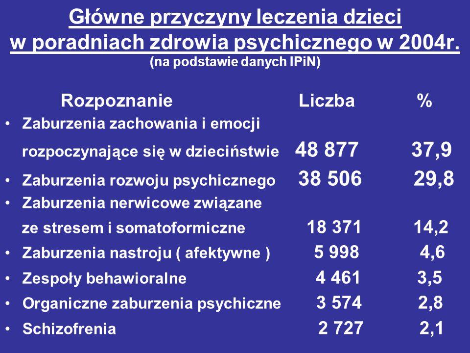 Główne przyczyny leczenia dzieci w poradniach zdrowia psychicznego w 2004r. (na podstawie danych IPiN) Rozpoznanie Liczba % Zaburzenia zachowania i em