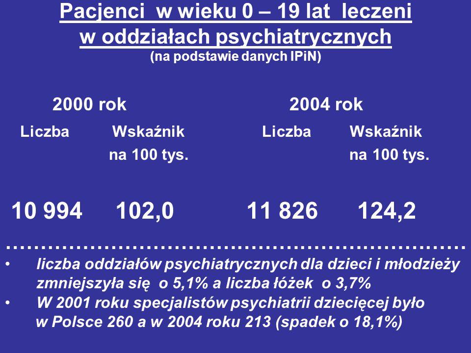 Pacjenci w wieku 0 – 19 lat leczeni w oddziałach psychiatrycznych (na podstawie danych IPiN) 2000 rok 2004 rok Liczba Wskaźnik Liczba Wskaźnik na 100